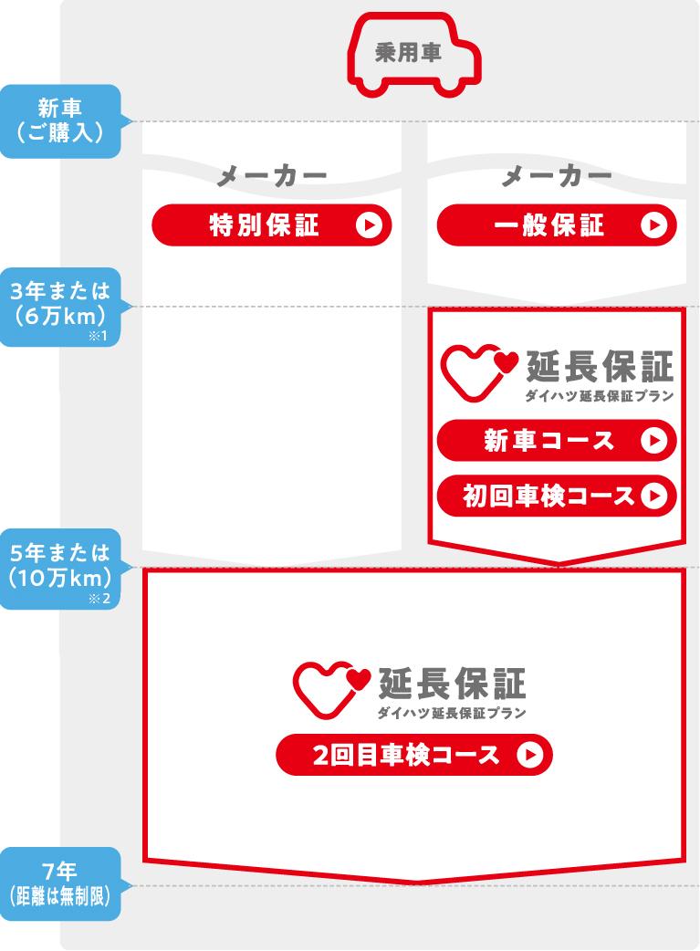 延長保証プラン|アフターサービス|軽自動車・エコカー・低燃費車 ...