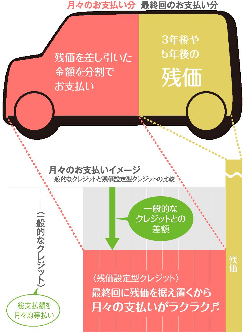 残価設定クレジット(ワンダフル...